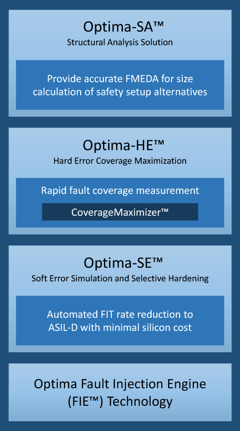 Optima Safety Platform