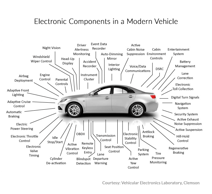 Electronic Components in a Modern Vehicle