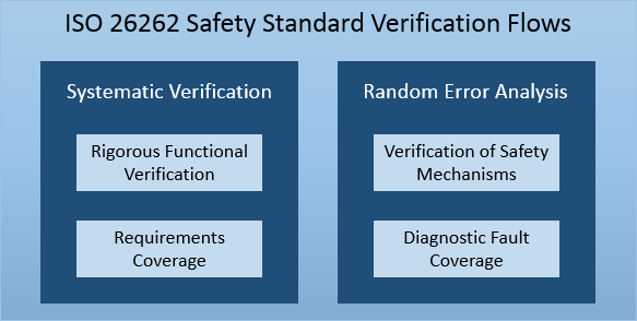 ISO 26262 Safety Standard Verification Flows