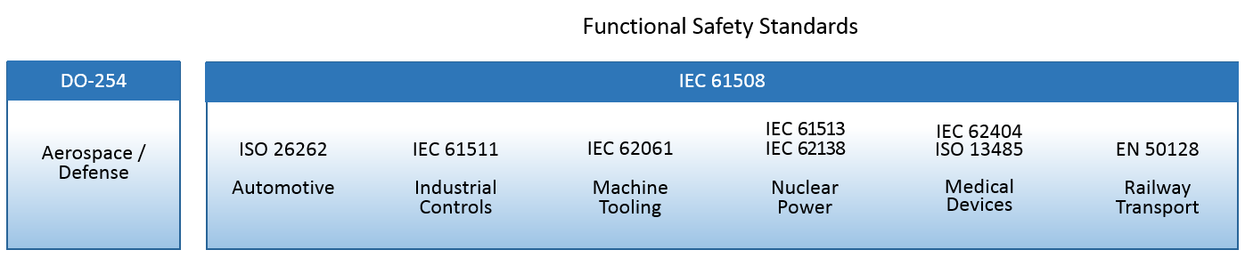 Functional Safety Standards